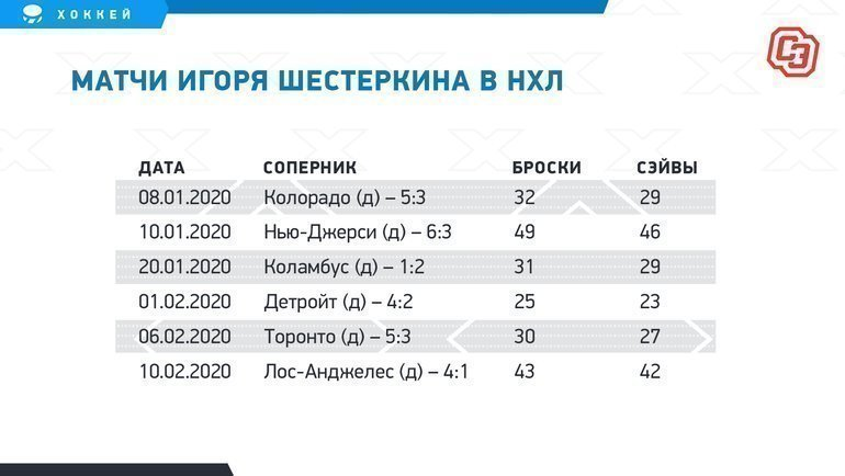 "Матчи Шестеркина вНХЛ. Фото ""СЭ"""