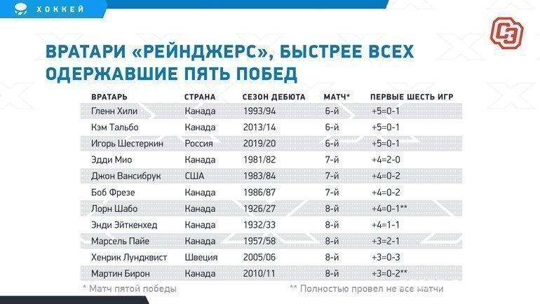 """Вратари «Рейнджерс», быстрее всех одержавшие пять побед. Фото """"СЭ"""""""