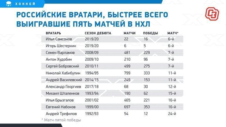 """Российские вратари, быстрее всего выигравшие пять матчей вНХЛ. Фото """"СЭ"""""""