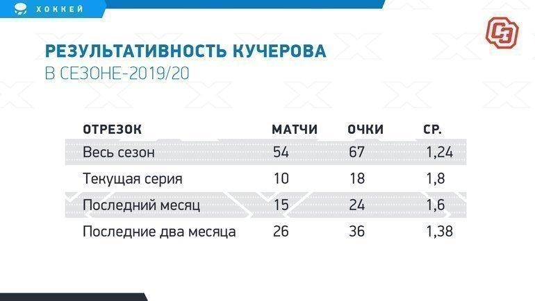 """Результативность Кучерова всезоне-2019/20. Фото """"СЭ"""""""