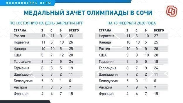 """Медальный зачет Олимпиады вСочи. Фото """"СЭ"""""""