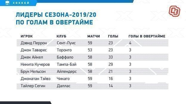 """Лидеры сезона-2019/20 поголам вовертайме. Фото """"СЭ"""""""