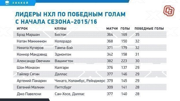 """Лидеры НХЛ попобедным голам сначала сезона-2015/16. Фото """"СЭ"""""""