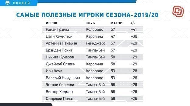 """Самые полезные игроки сезона-2019/20. Фото """"СЭ"""""""