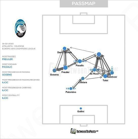 Карта передач «Аталанты» вматче 1/8 финала Лиги чемпионов с «Валенсией».