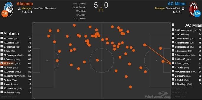 Карта касаний Пашалича вматче 17-го тура серии А с «Миланом» (5:0).