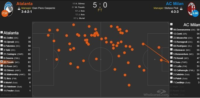 Карта касаний Пашалича в матче 17-го тура серии А с «Миланом» (5:0).