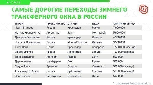 """Итоги зимнего трансферного окна вроссийской премьер-лиге. Фото """"СЭ"""""""