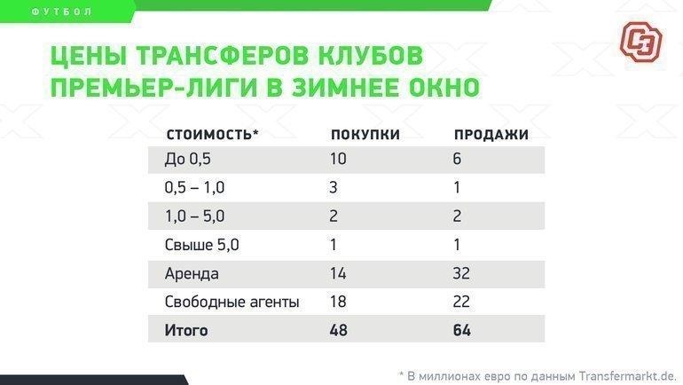 Итоги зимнего трансферного окна вроссийской премьер-лиге. Фото «СЭ»