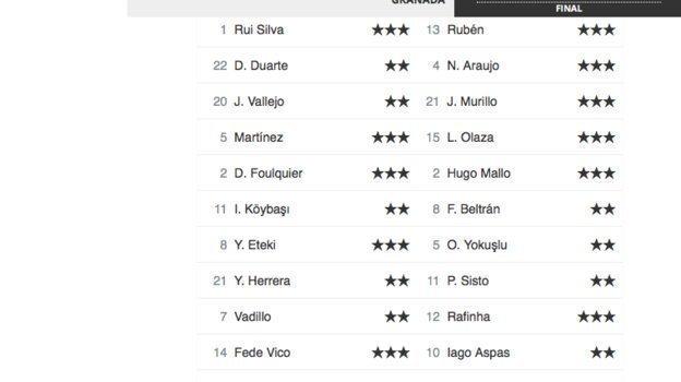 Оценки Mundo Deportivo.