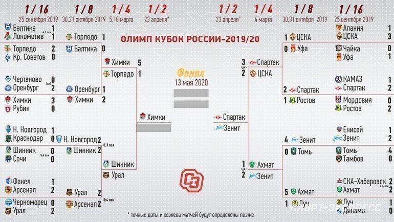 Кубок России: сетка турнира. Фото «СЭ»