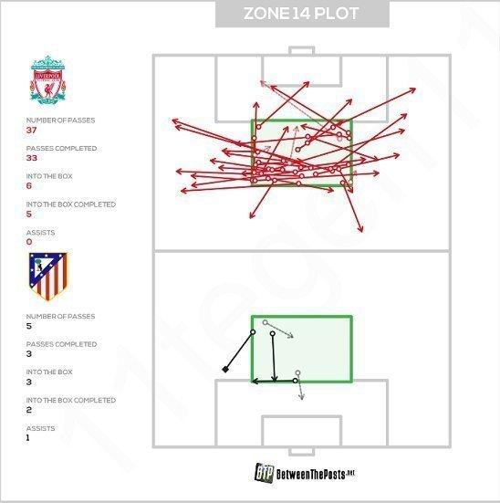Карта передач в зону 14 в матче «Ливерпуль» — «Атлетико». Фото Between The Posts