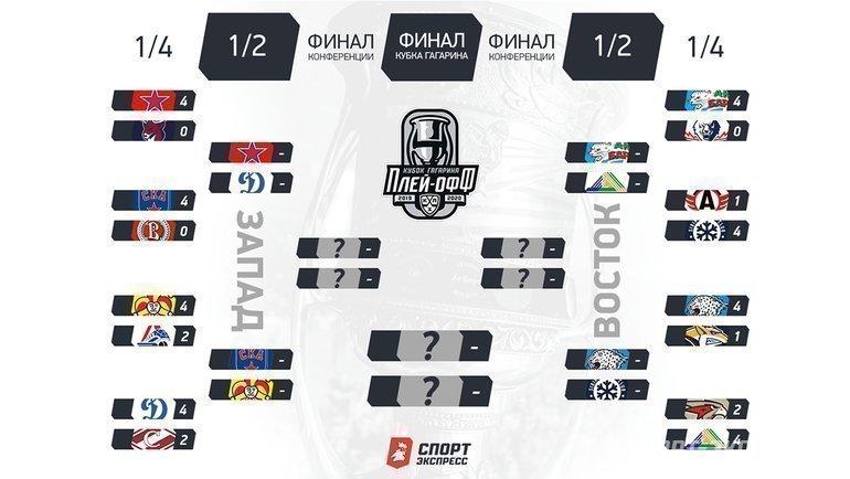 Сетка плей-офф Кубка Гагарина. Фото «СЭ»