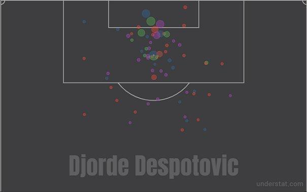 Карта ударов Джордже Деспотовича втекущем сезоне. Фото understat.com