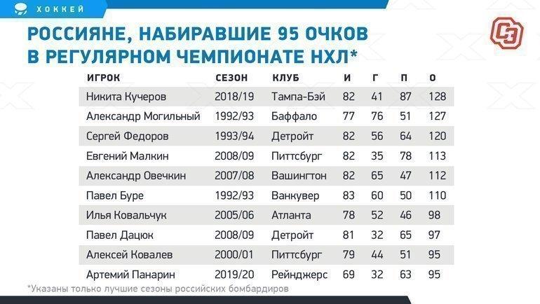 Россияне, набиравшие 95 очков врегулярном чемпионате НХЛ. Фото «СЭ»