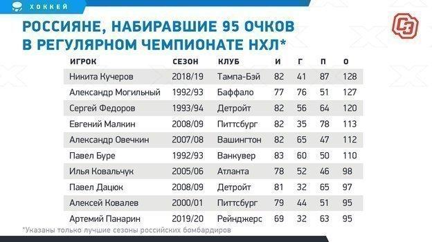 """Россияне, набиравшие 95 очков врегулярном чемпионате НХЛ. Фото """"СЭ"""""""