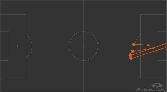 Карта ударов Нобоа в матче с «Краснодаром». Фото whoscored.com