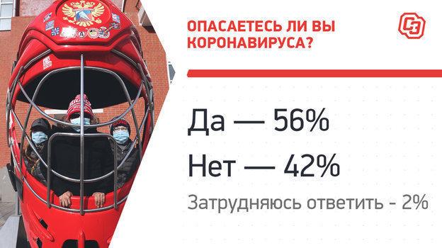 """Опрос хоккеистов КХЛ. Фото """"СЭ"""""""