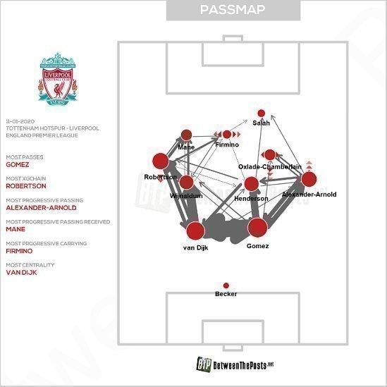 Карта передач игроков «Ливерпуля».