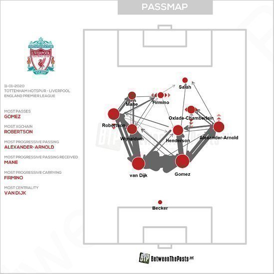 """Карта передач игроков """"Ливерпуля""""."""