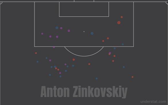 Карта ударов Зиньковского в сезоне-2019/20. Фото understat.com