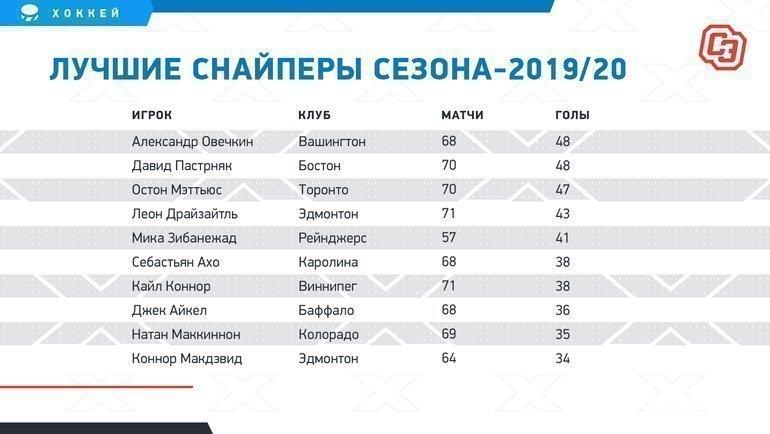 """Лучшие снайперы сезона-2019/20. Фото """"СЭ"""""""