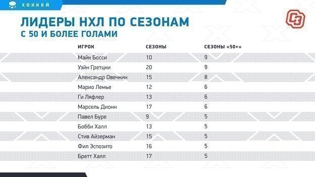 """Лидеры НХЛ по сезонам с 50 и более голами. Фото """"СЭ"""""""