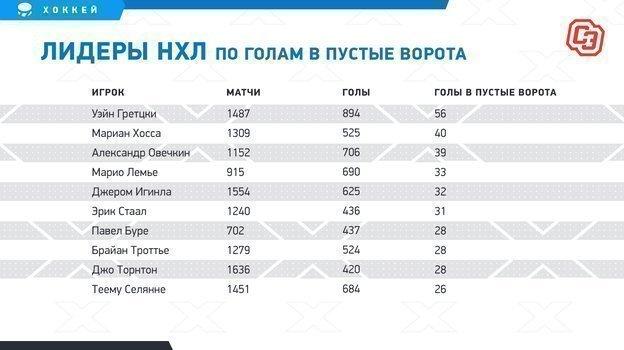"""Лидеры НХЛ по голам в пустые ворота. Фото """"СЭ"""""""