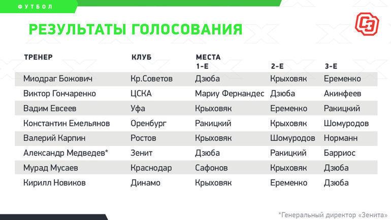 Результаты голосования. Фото «СЭ»