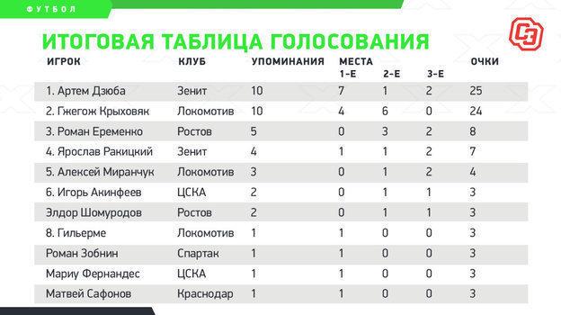 """Итоговая таблица голосования. Фото """"СЭ"""""""