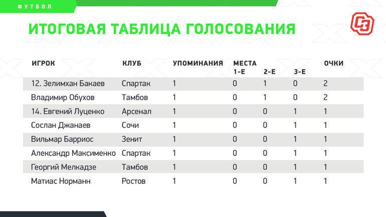 Итоговая таблица голосования. Фото «СЭ»
