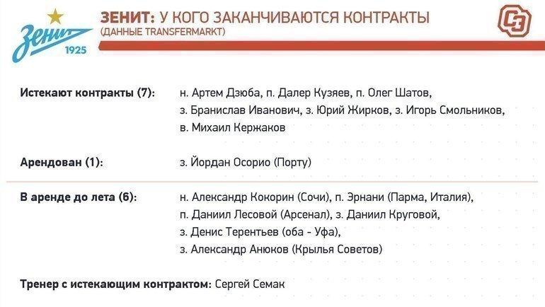 «Зенит»: контракты доконца сезона-2019/20. Фото «СЭ»