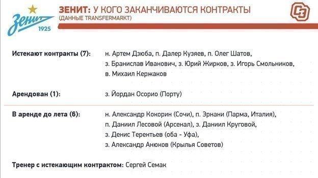 """«Зенит»: контракты доконца сезона-2019/20. Фото """"СЭ"""""""