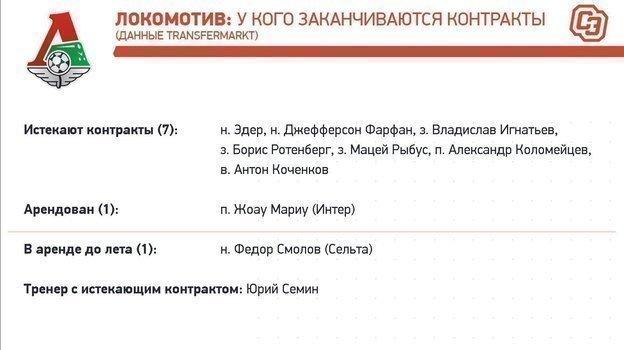 """«Локомотив»: контракты доконца сезона-2019/20. Фото """"СЭ"""""""