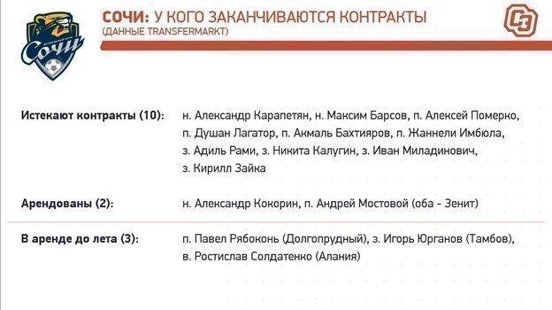 """«Сочи»: контракты доконца сезона-2019/20. Фото """"СЭ"""""""