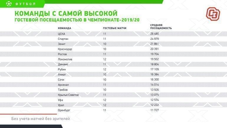"""Команды ссамой высокой гостевой посещаемостью вчемпионате-2019/20. Фото """"СЭ"""""""