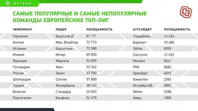 """Самые популярные исамые непопулярные команды европейских топ-лиг. Фото """"СЭ"""""""