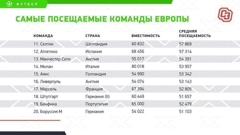 """Самые посещаемые команды Европы. Фото """"СЭ"""""""