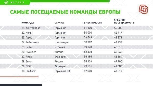 """Самые посещаемые команды Европы.. Фото """"СЭ"""""""