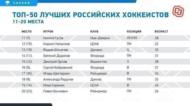 """Рейтинг 50 лучших российских хоккеистов. Фото """"СЭ"""""""