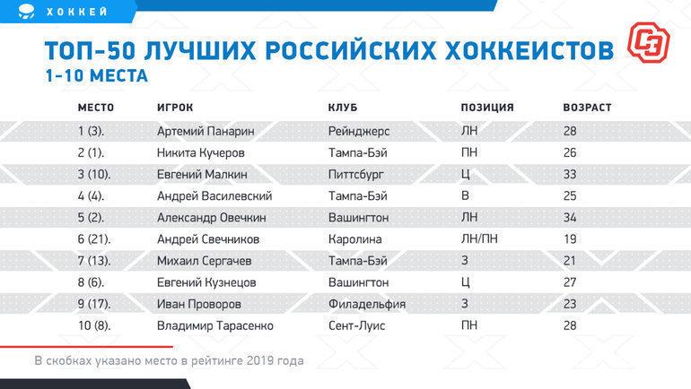 Рейтинг 50 лучших российских хоккеистов. Вскобках— место врейтинге 2019 года. Фото «СЭ»