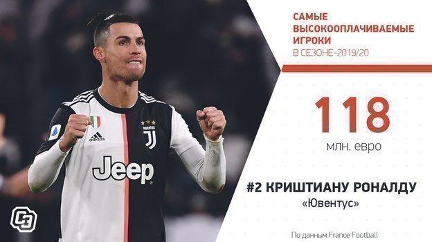 """Самые высокооплачиваемые игроки всезоне-2019/20. Фото """"СЭ"""""""