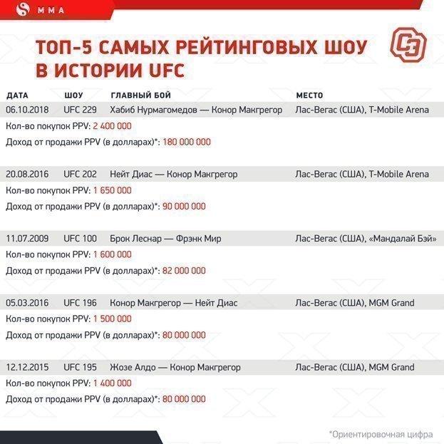 """Топ-5 самых рейтинговых шоу вистории UFC. Фото """"СЭ"""""""