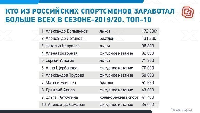 """Кто изроссийских спортсменов заработал больше всех всезоне-2019/20. Топ-10. Фото """"СЭ"""""""
