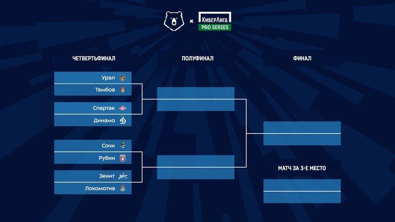 Вчетвертьфинале КиберЛиги Pro Series состоится дерби «Спартак»— «Динамо»