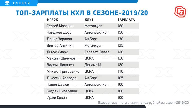 Топ-зарплаты КХЛ всезоне-2019/20.