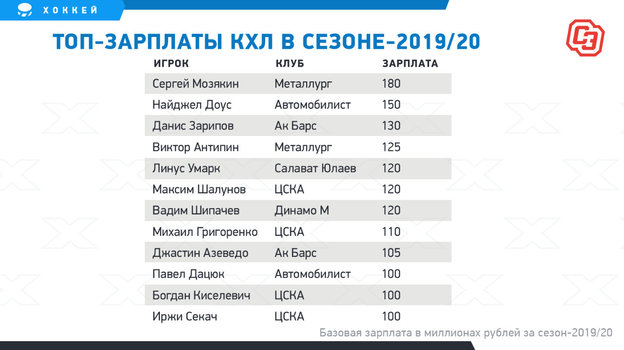 Топ-зарплаты КХЛ в сезоне-2019/20.