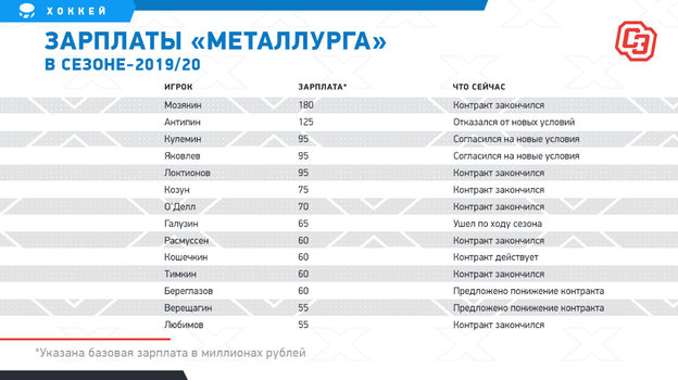 Зарплаты «Металлурга» всезоне-2019/20. Фото «СЭ»