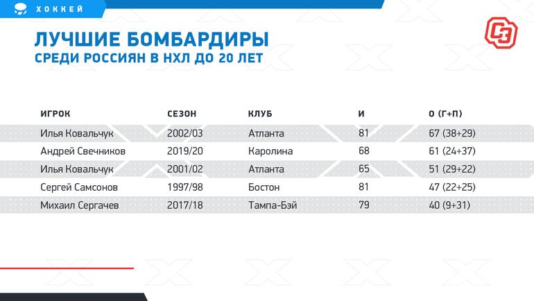 Лучшие бомбардиры среди россиян вНХЛ до20 лет. Фото «СЭ»