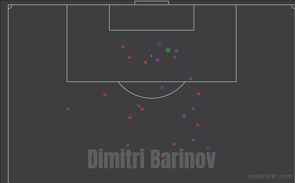 Карта ударов Баринова втекущем сезоне. Фото understat.com